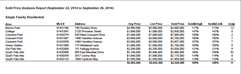 Sept 22- Sept 26, 2014 Closing Real Estate Sales in Palo Alto