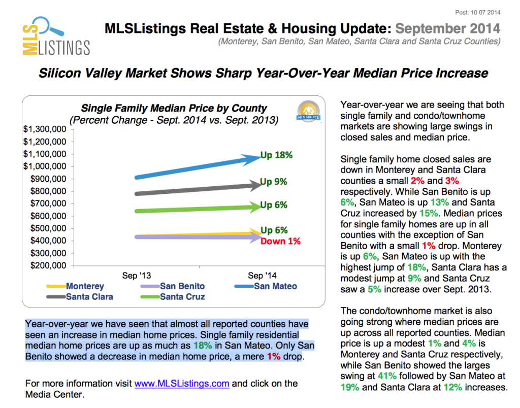 Silicon Valley Market Shows Sharp Year-Over-Year Median Price Increase