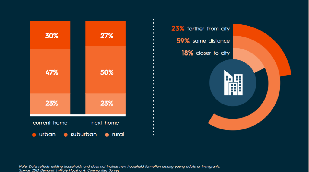 Top Reasons People Want to Move_Location