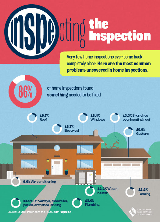 Important items to evaluate on a Home Inspection. Jeni Pfeiffer/Associate Broker/Realtor